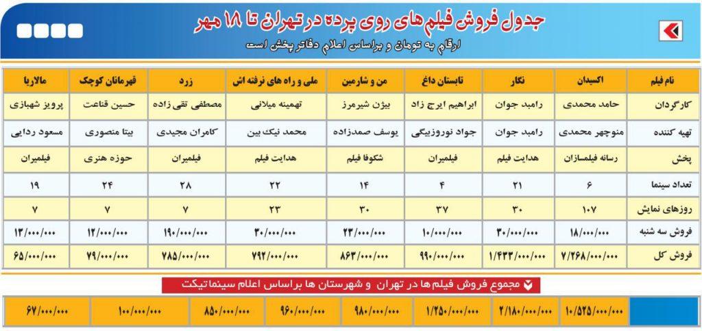 جدول فروش فیلمهای ایرانی تا 18 مهر